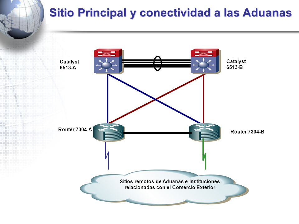 Sitio Principal y conectividad a las Aduanas