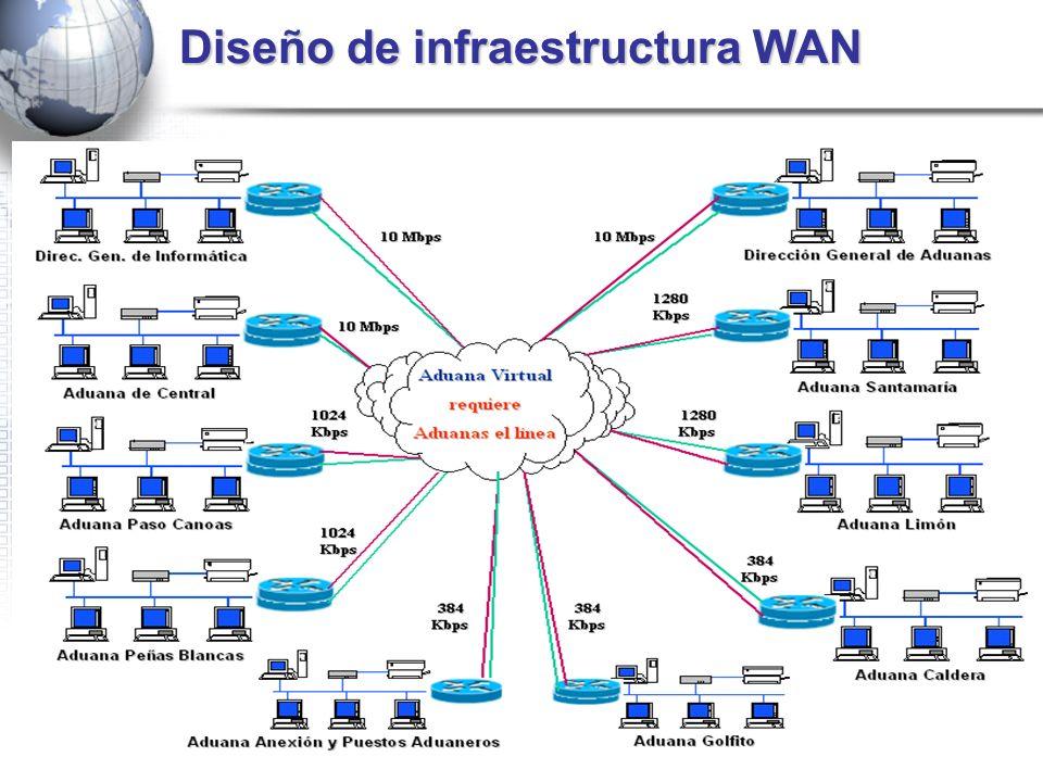 Diseño de infraestructura WAN