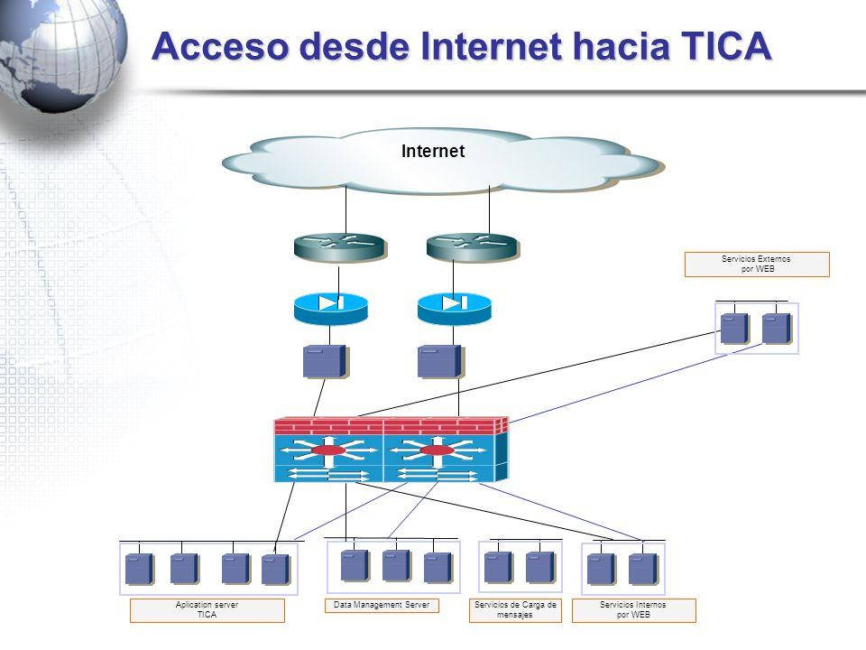 Acceso desde Internet hacia TICA