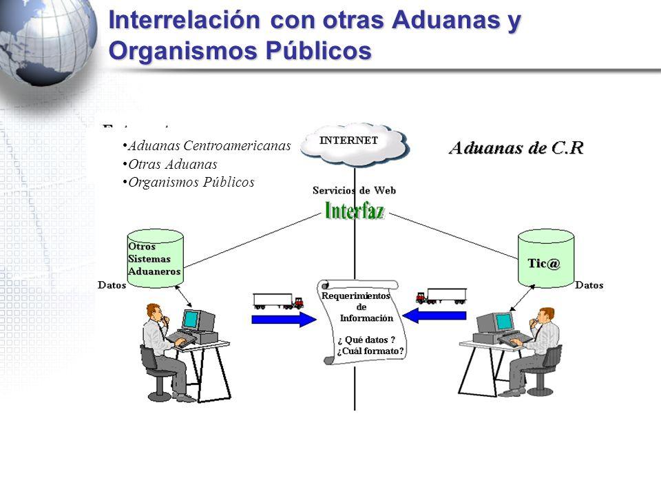 Interrelación con otras Aduanas y Organismos Públicos