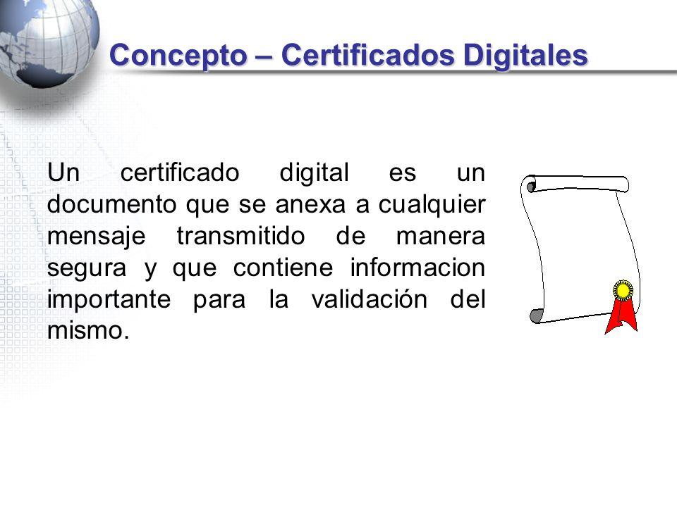 Concepto – Certificados Digitales
