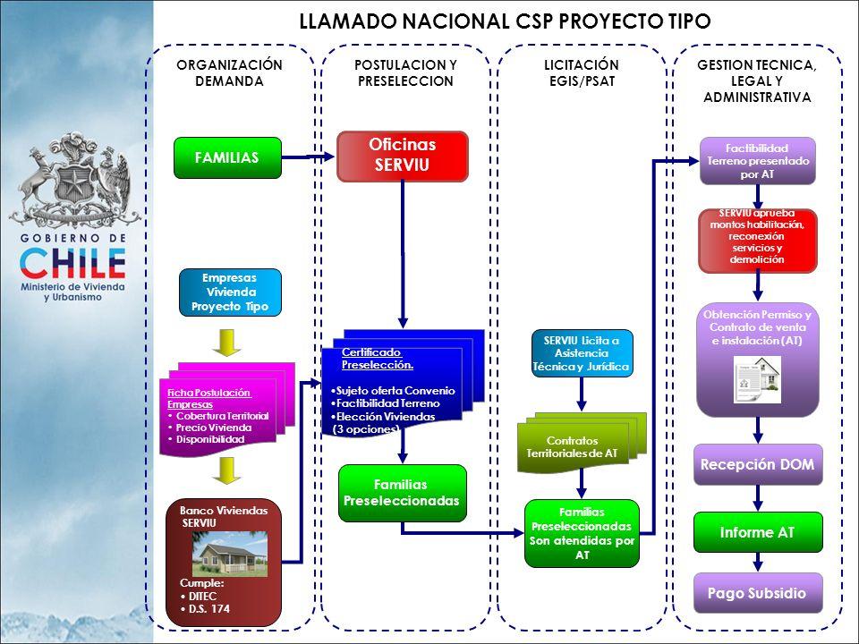 LLAMADO NACIONAL CSP PROYECTO TIPO