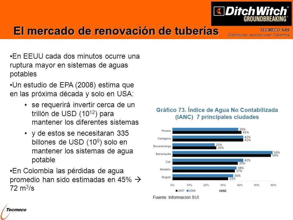 El mercado de renovación de tuberías