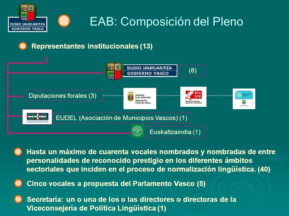 EAB: Composición del Pleno