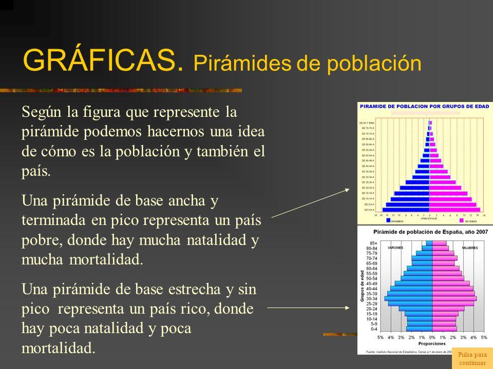 GRÁFICAS. Pirámides de población