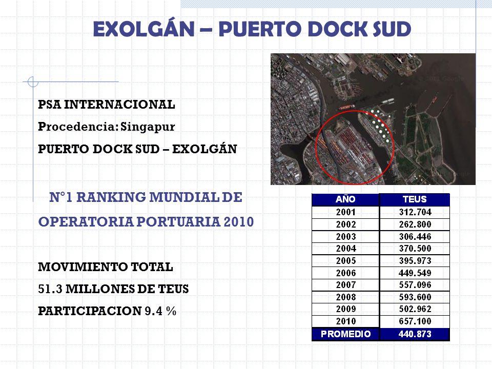 EXOLGÁN – PUERTO DOCK SUD