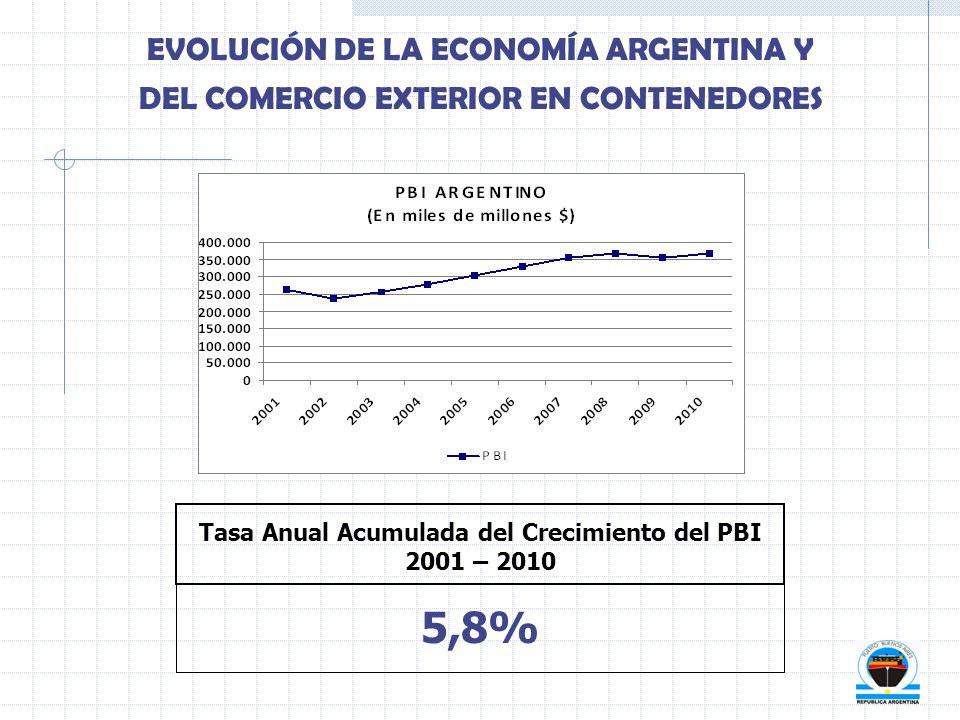 Tasa Anual Acumulada del Crecimiento del PBI 2001 – 2010