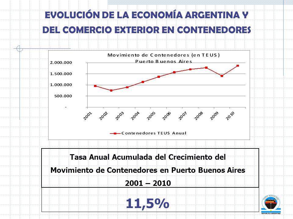 EVOLUCIÓN DE LA ECONOMÍA ARGENTINA Y DEL COMERCIO EXTERIOR EN CONTENEDORES