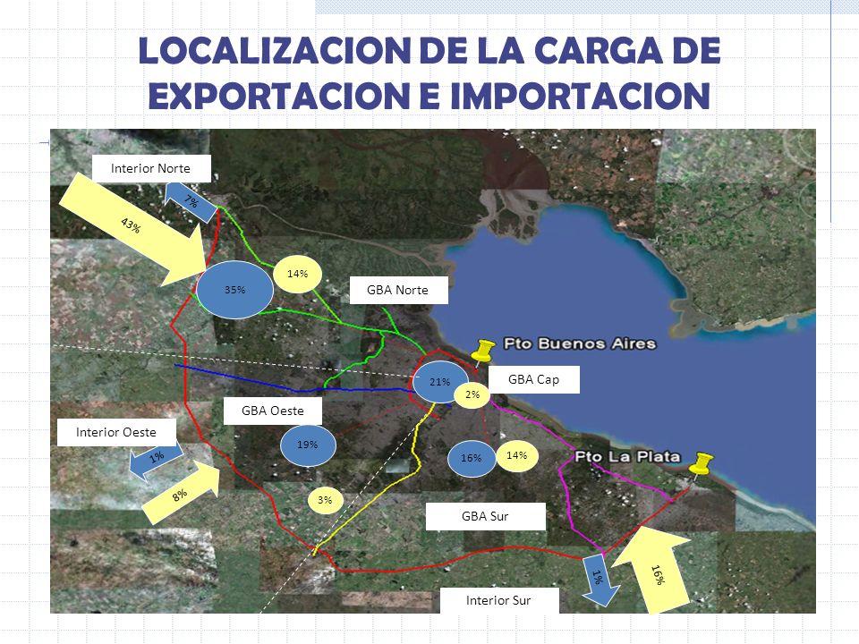 LOCALIZACION DE LA CARGA DE EXPORTACION E IMPORTACION