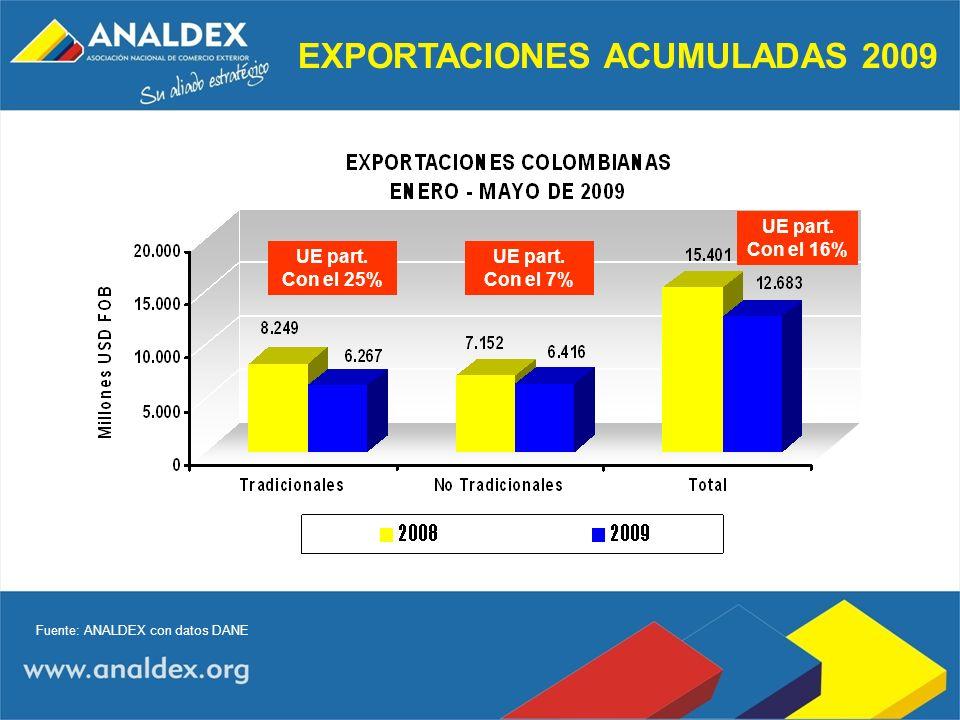 EXPORTACIONES ACUMULADAS 2009