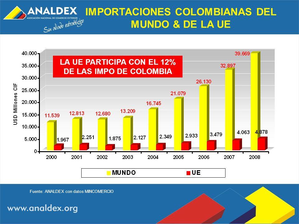 LA UE PARTICIPA CON EL 12% DE LAS IMPO DE COLOMBIA