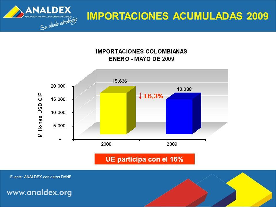 IMPORTACIONES ACUMULADAS 2009