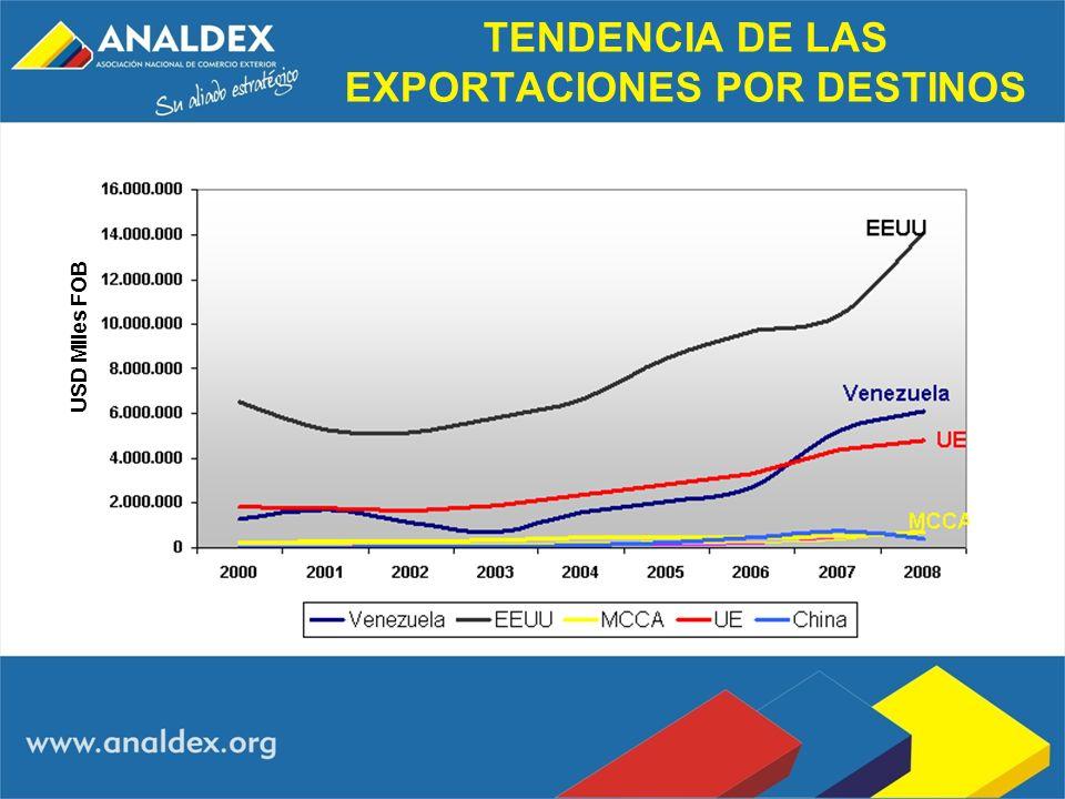 TENDENCIA DE LAS EXPORTACIONES POR DESTINOS