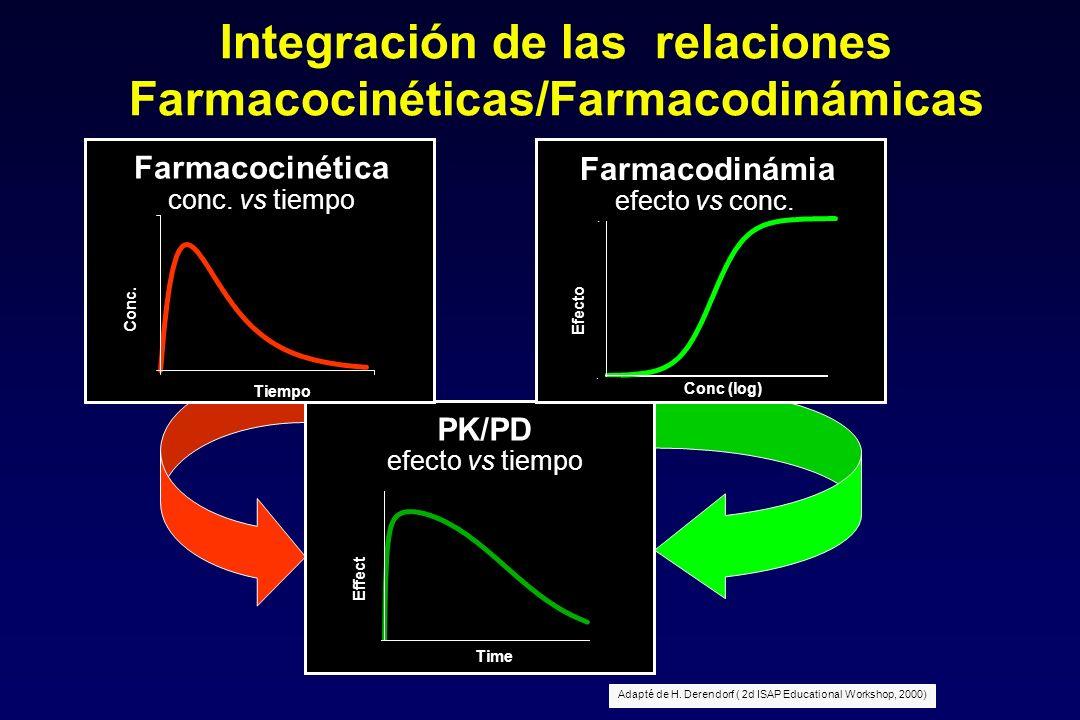 Integración de las relaciones Farmacocinéticas/Farmacodinámicas