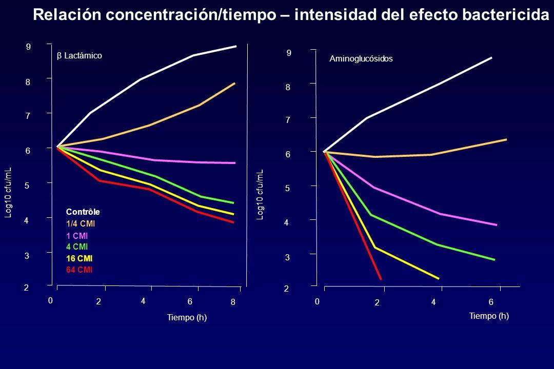 Relación concentración/tiempo – intensidad del efecto bactericida