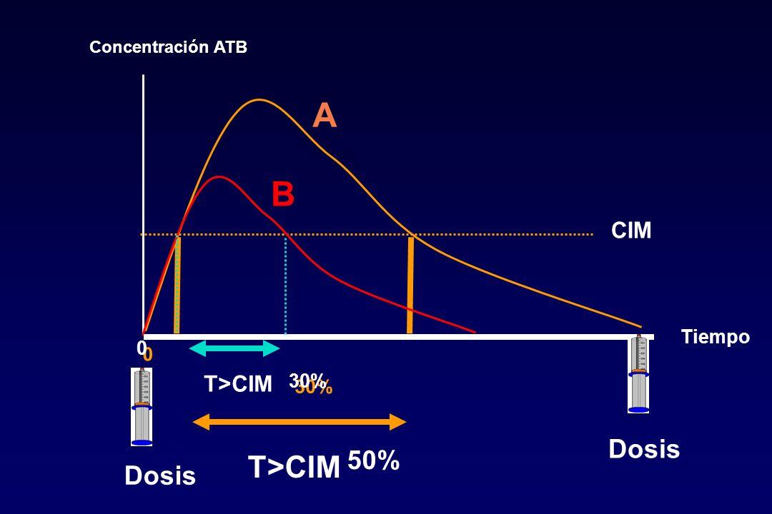 Concentración ATB A B CIM Tiempo T>CIM 30% T>CIM Dosis 50% Dosis