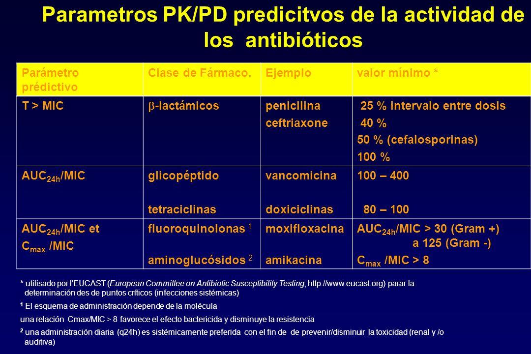 Parametros PK/PD predicitvos de la actividad de los antibióticos
