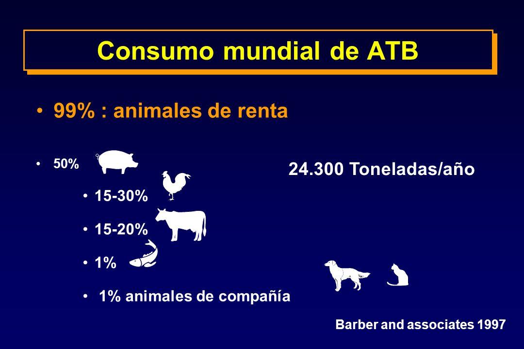 Consumo mundial de ATB 99% : animales de renta 24.300 Toneladas/año
