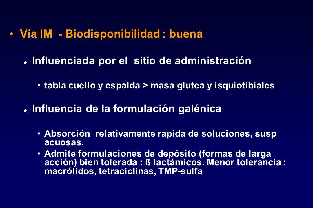 Vía IM - Biodisponibilidad : buena