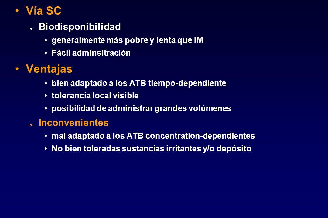 Vía SC Ventajas Biodisponibilidad Inconvenientes