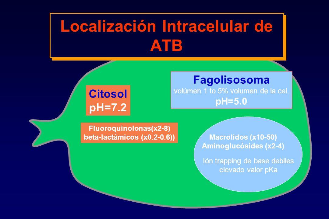 Localización Intracelular de ATB