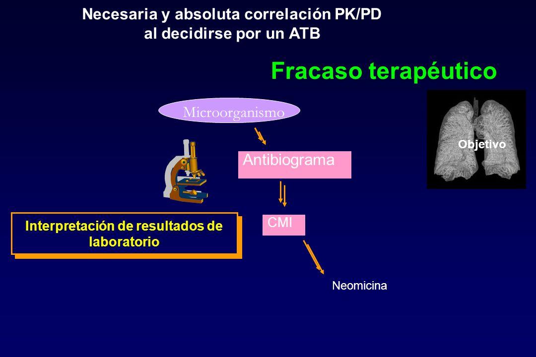 Necesaria y absoluta correlación PK/PD