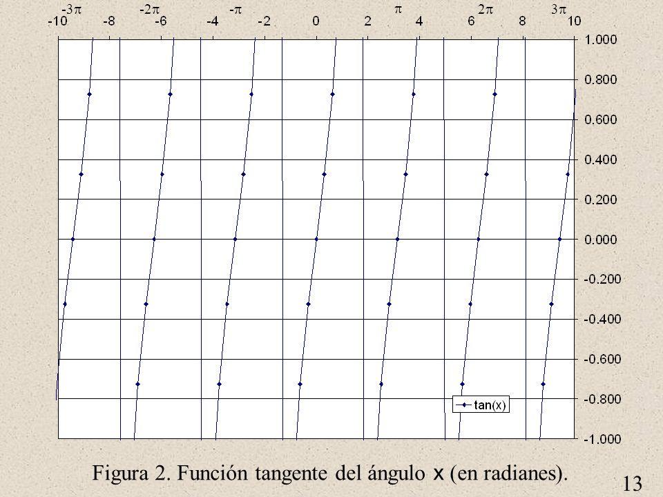 Figura 2. Función tangente del ángulo x (en radianes).