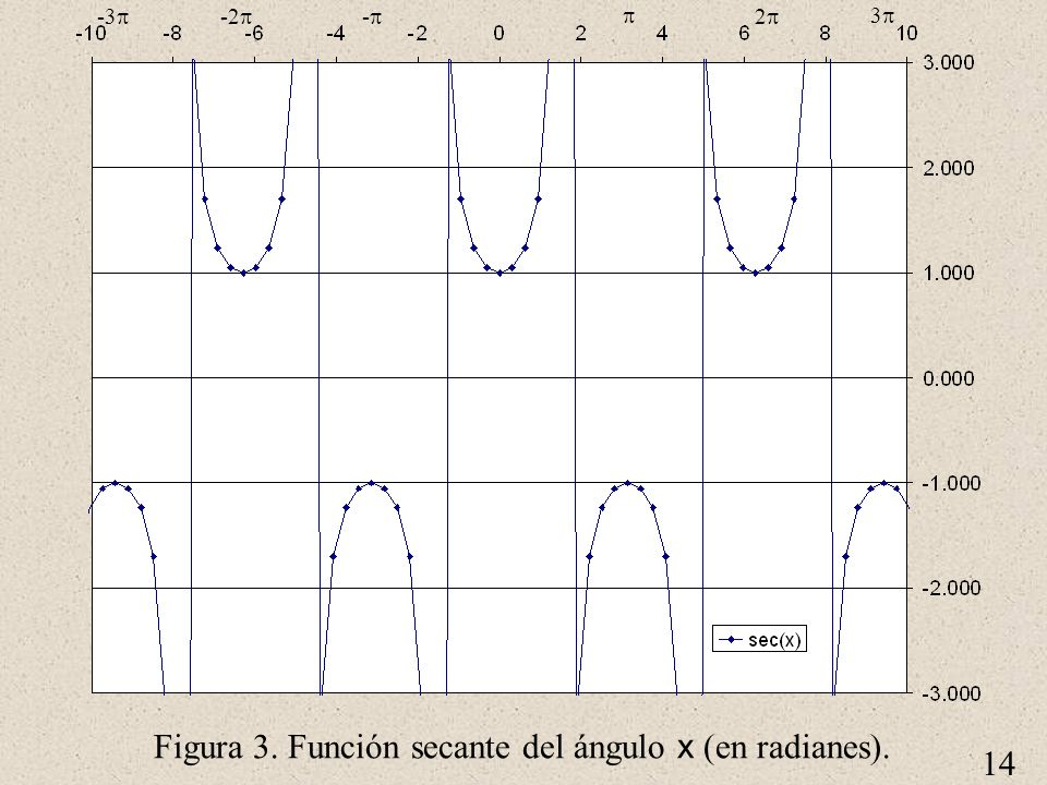 Figura 3. Función secante del ángulo x (en radianes).