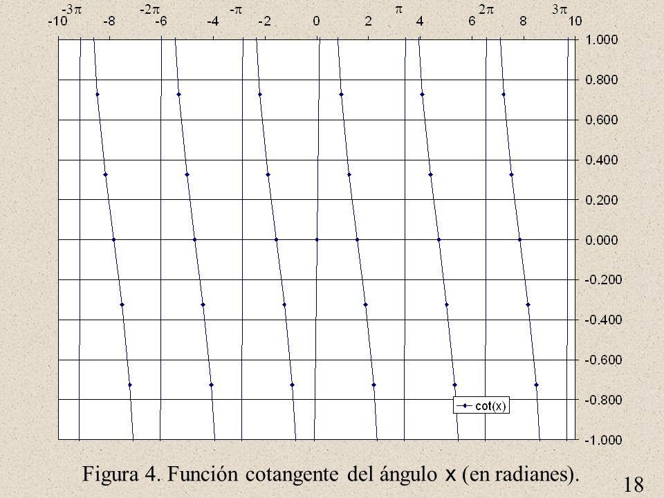 Figura 4. Función cotangente del ángulo x (en radianes).
