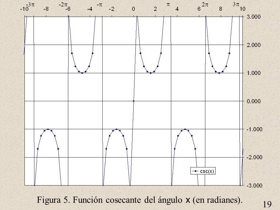 Figura 5. Función cosecante del ángulo x (en radianes).