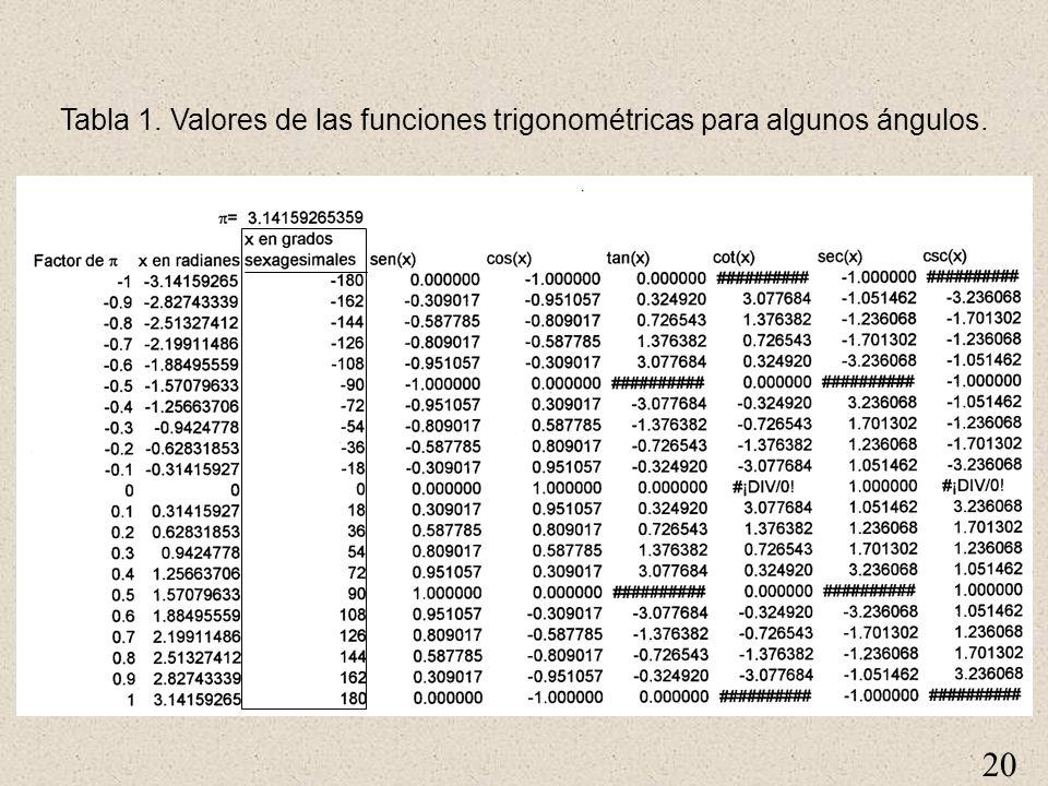 Tabla 1. Valores de las funciones trigonométricas para algunos ángulos.