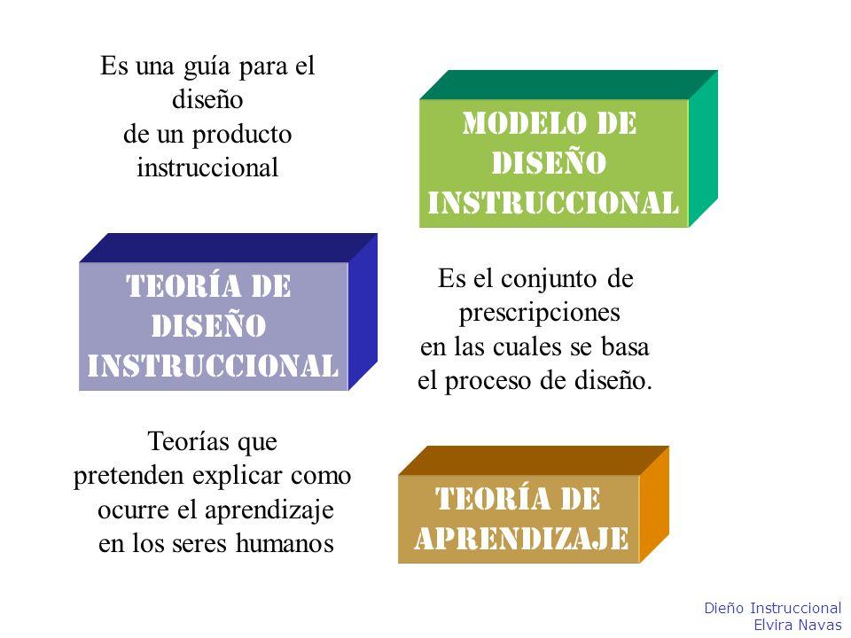 Modelo de Diseño Instruccional Teoría de Diseño Instruccional