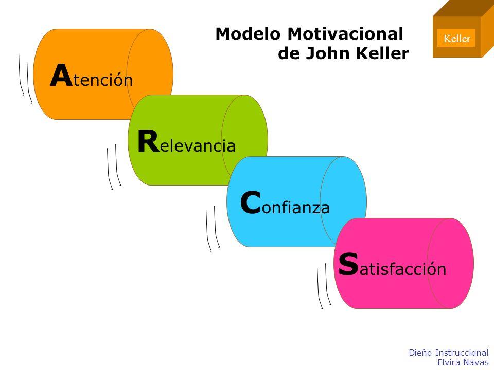 Atención Relevancia Confianza Satisfacción Modelo Motivacional