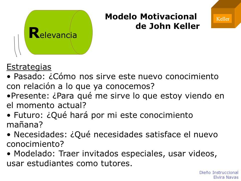 Relevancia Modelo Motivacional de John Keller Estrategias