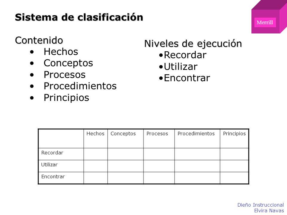 Sistema de clasificación Contenido Hechos Conceptos Procesos