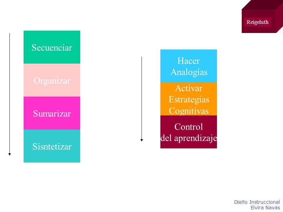 Secuenciar Hacer Analogías Organizar Activar Estrategias Cognitivas