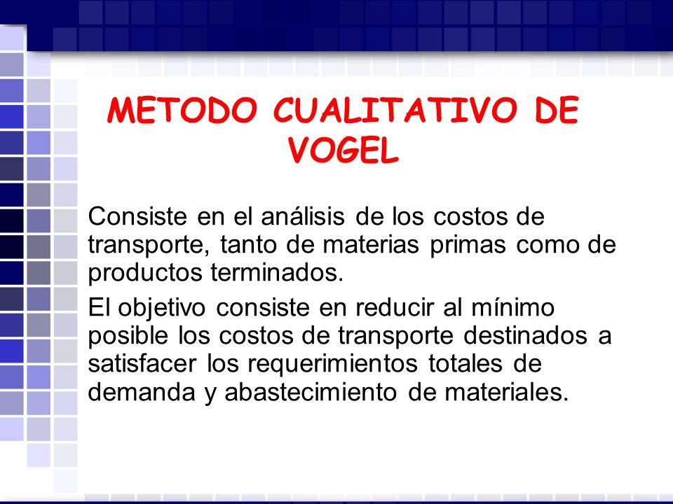 METODO CUALITATIVO DE VOGEL