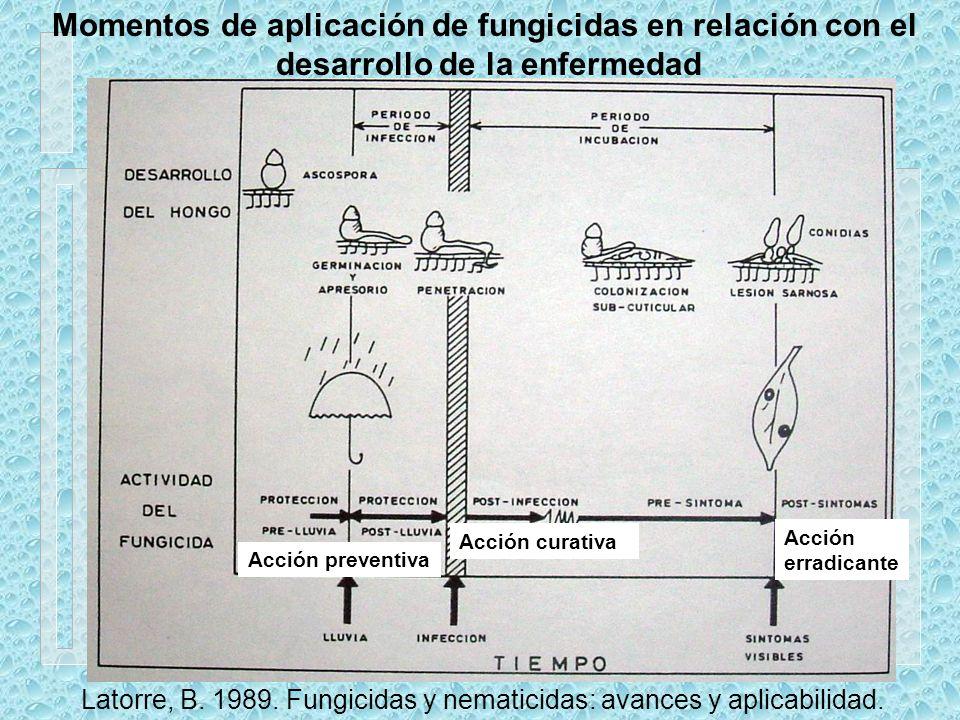 Momentos de aplicación de fungicidas en relación con el