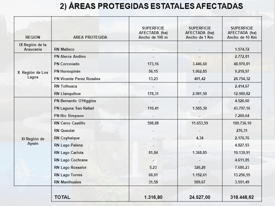 2) ÁREAS PROTEGIDAS ESTATALES AFECTADAS