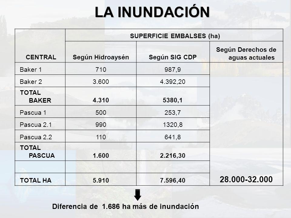SUPERFICIE EMBALSES (ha) Según Derechos de aguas actuales