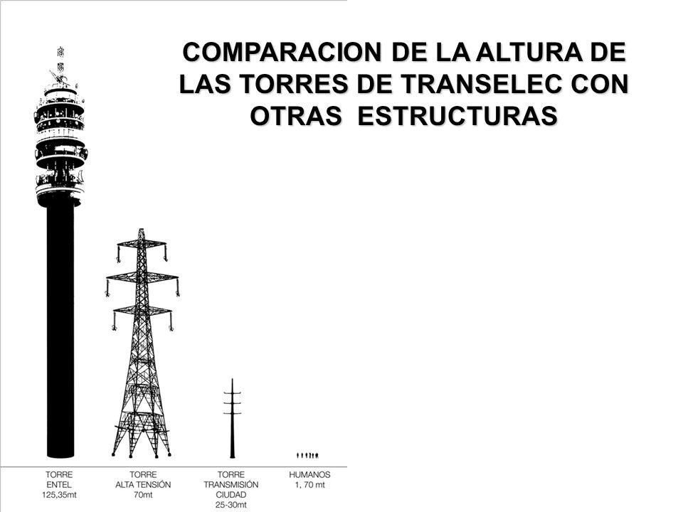COMPARACION DE LA ALTURA DE LAS TORRES DE TRANSELEC CON OTRAS ESTRUCTURAS