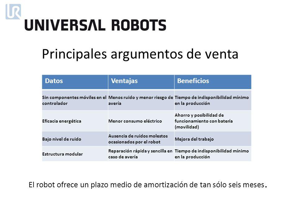 El robot ofrece un plazo medio de amortización de tan sólo seis meses.