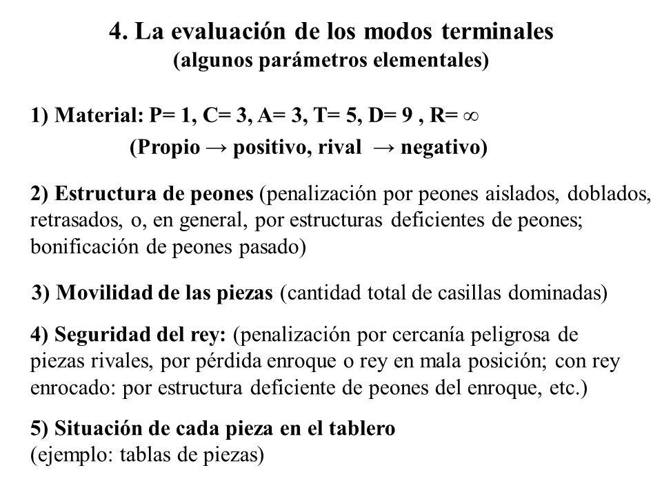 3) Movilidad de las piezas (cantidad total de casillas dominadas)