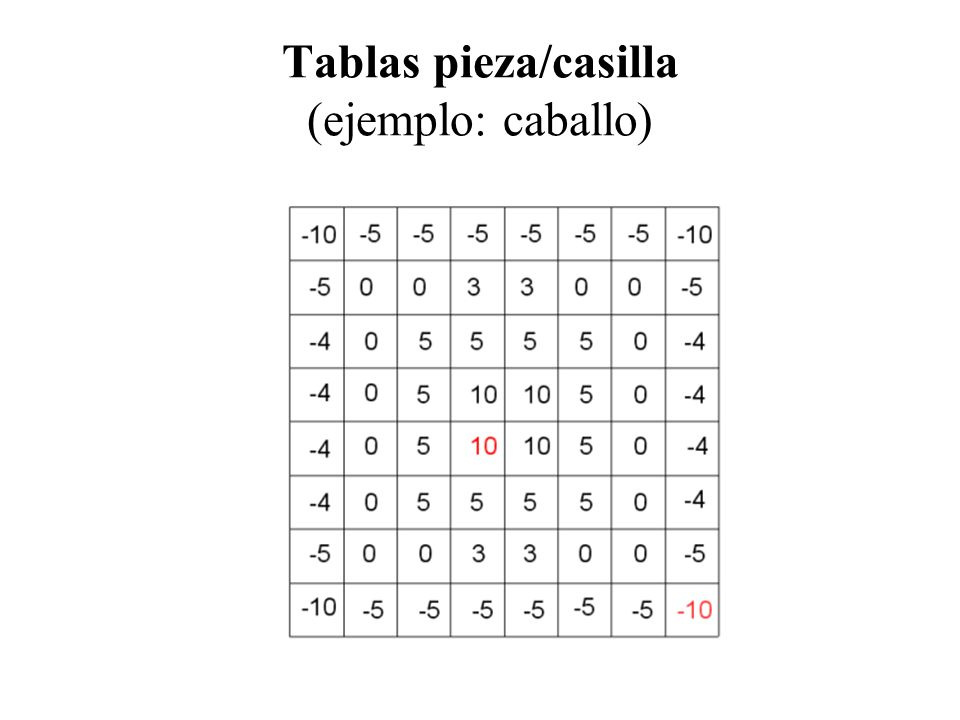 Tablas pieza/casilla (ejemplo: caballo)