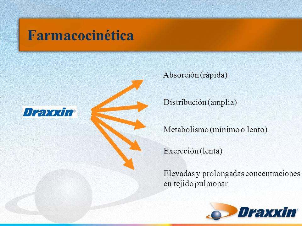 Farmacocinética Absorción (rápida) Distribución (amplia)
