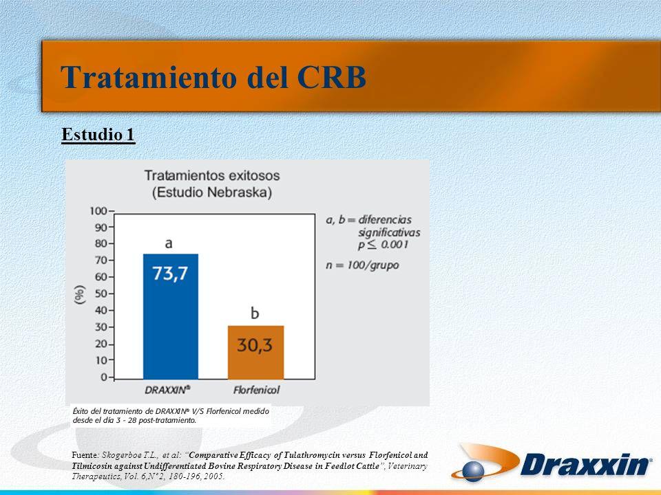 Tratamiento del CRB Estudio 1