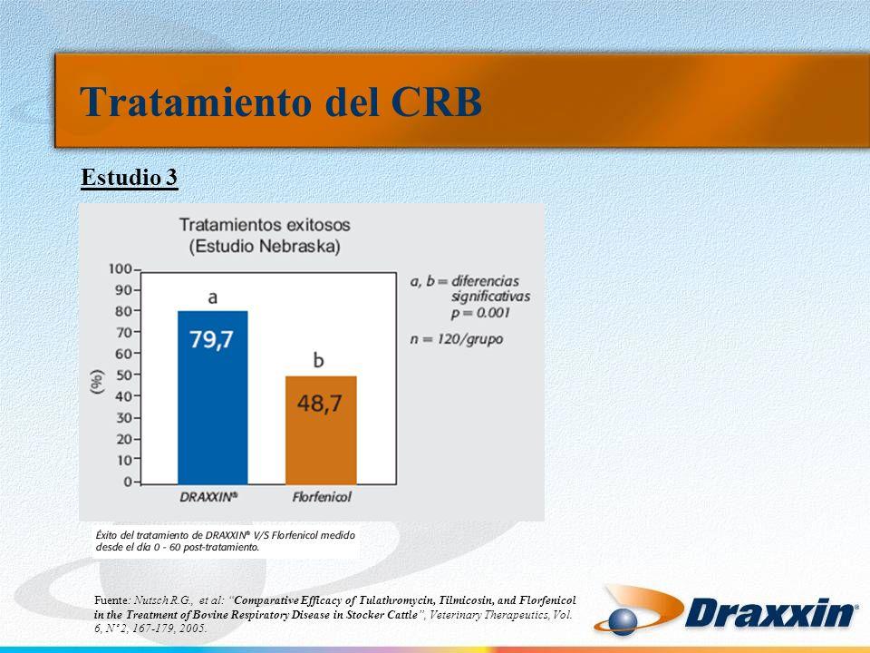 Tratamiento del CRB Estudio 3