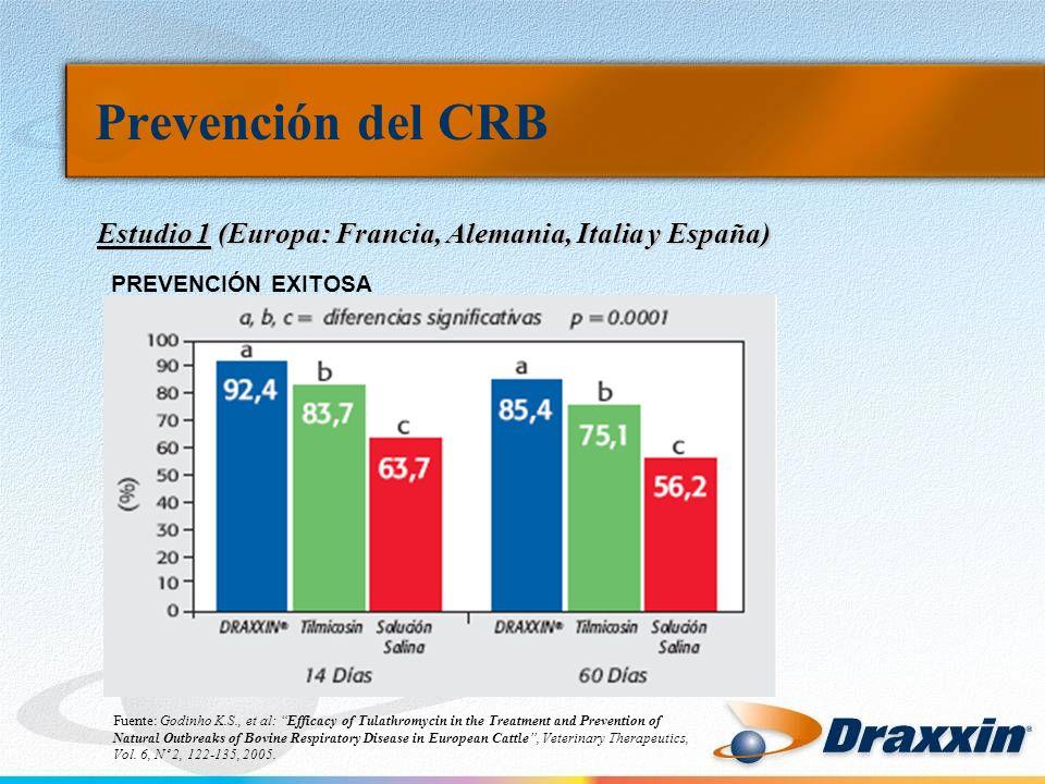 Prevención del CRB Estudio 1 (Europa: Francia, Alemania, Italia y España) PREVENCIÓN EXITOSA.