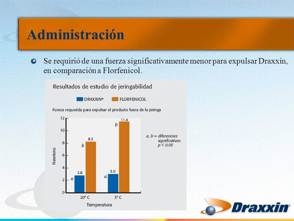 Administración Se requirió de una fuerza significativamente menor para expulsar Draxxin, en comparación a Florfenicol.
