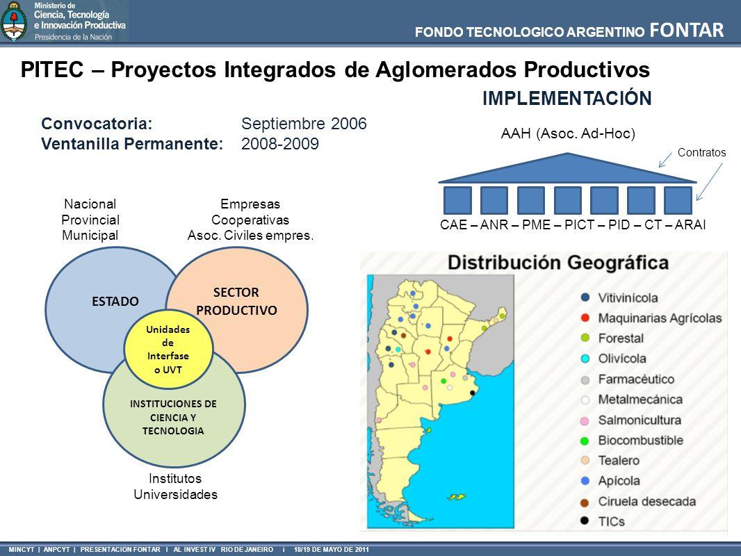 INSTITUCIONES DE CIENCIA Y TECNOLOGIA
